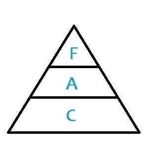 piramide mercadotecnia